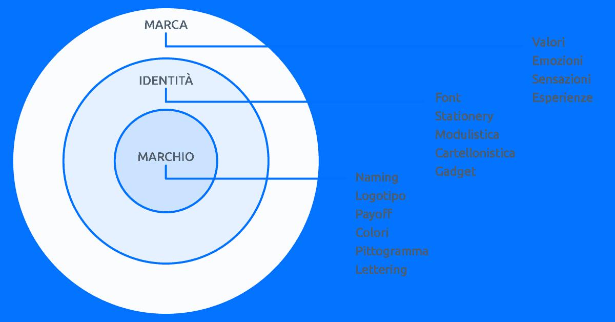 Differenza tra marca e marchio. Marca, Identità e Marchio